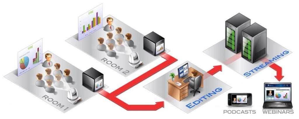 Rich media presentations diagram